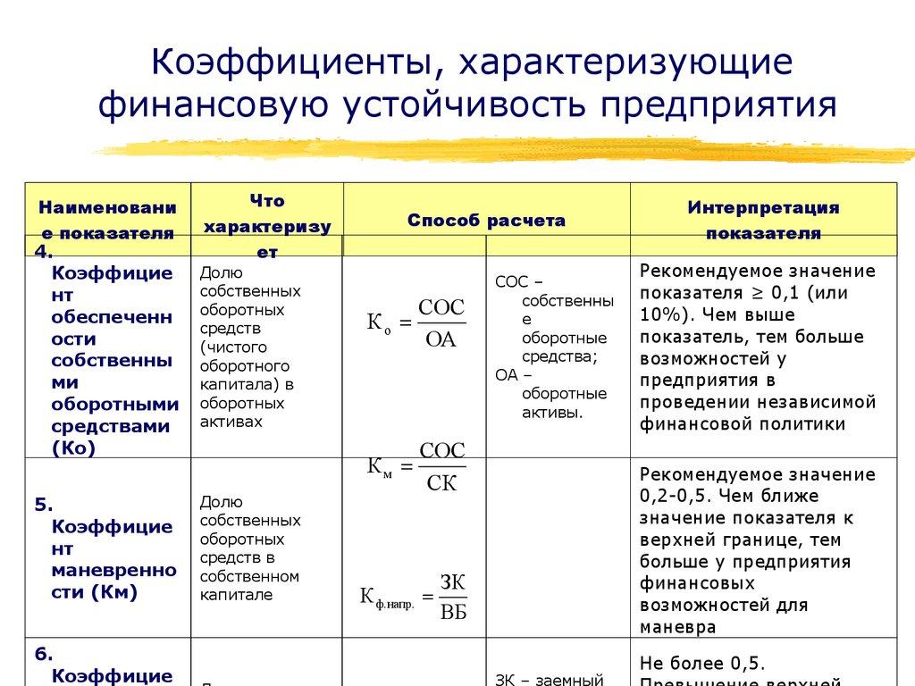 Система денежных отношений организации. финансы организации