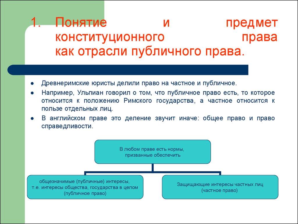 виды отраслей современного права схема
