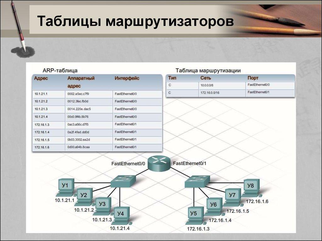 показать таблицу маршрутизации