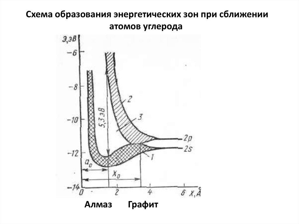 исследования полупроводниковых материалов: