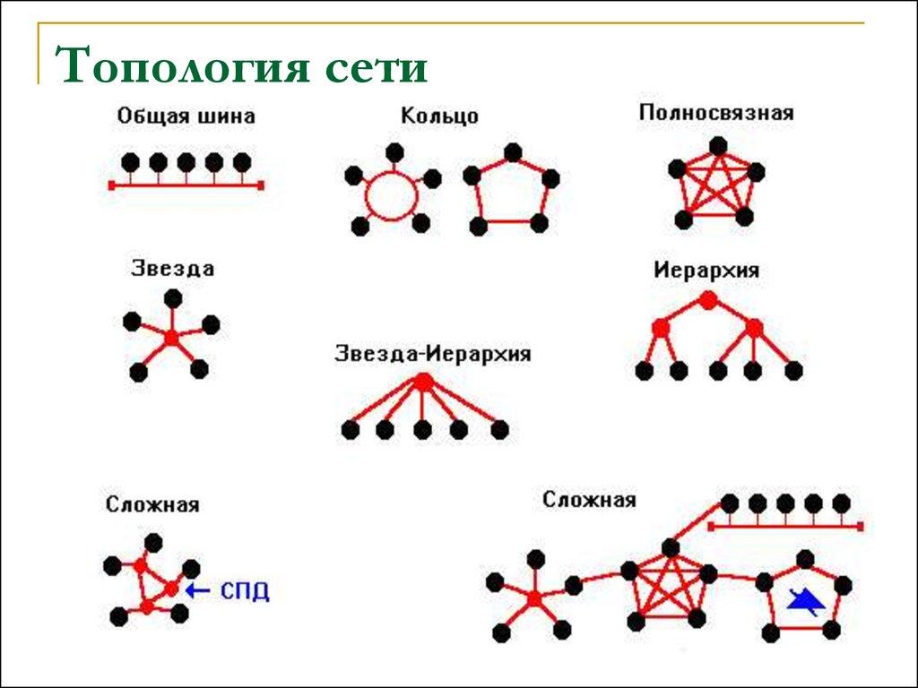 Рисовать топологию