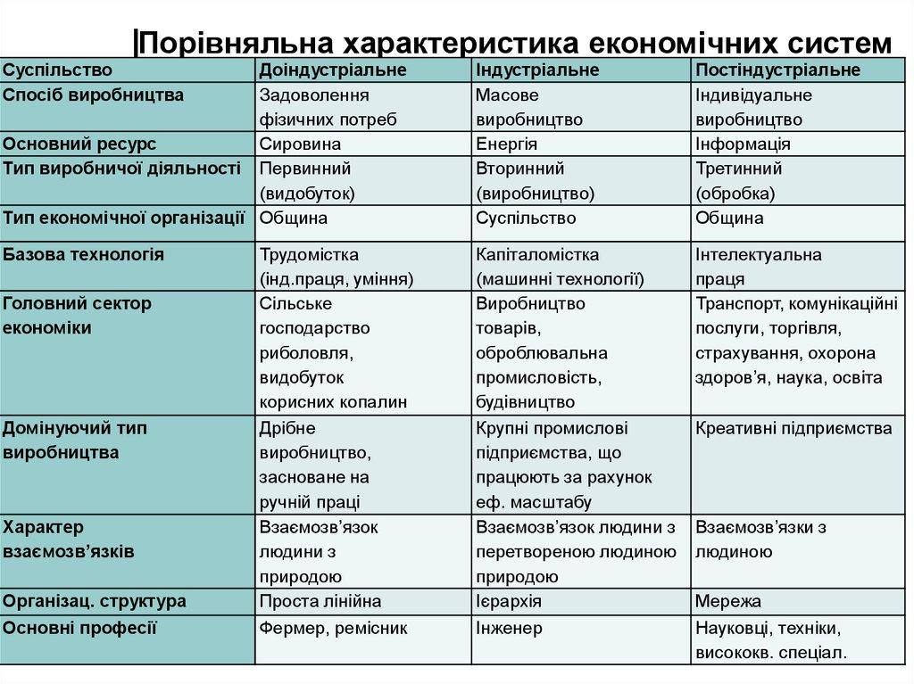 об єкти міжнародного кредиту