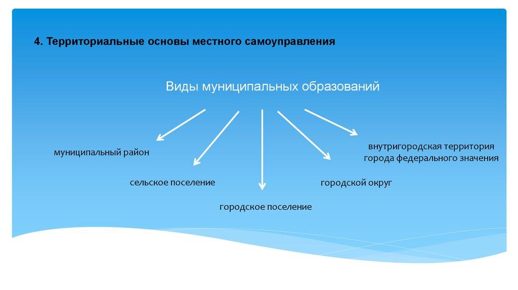 конституционные основы реферат