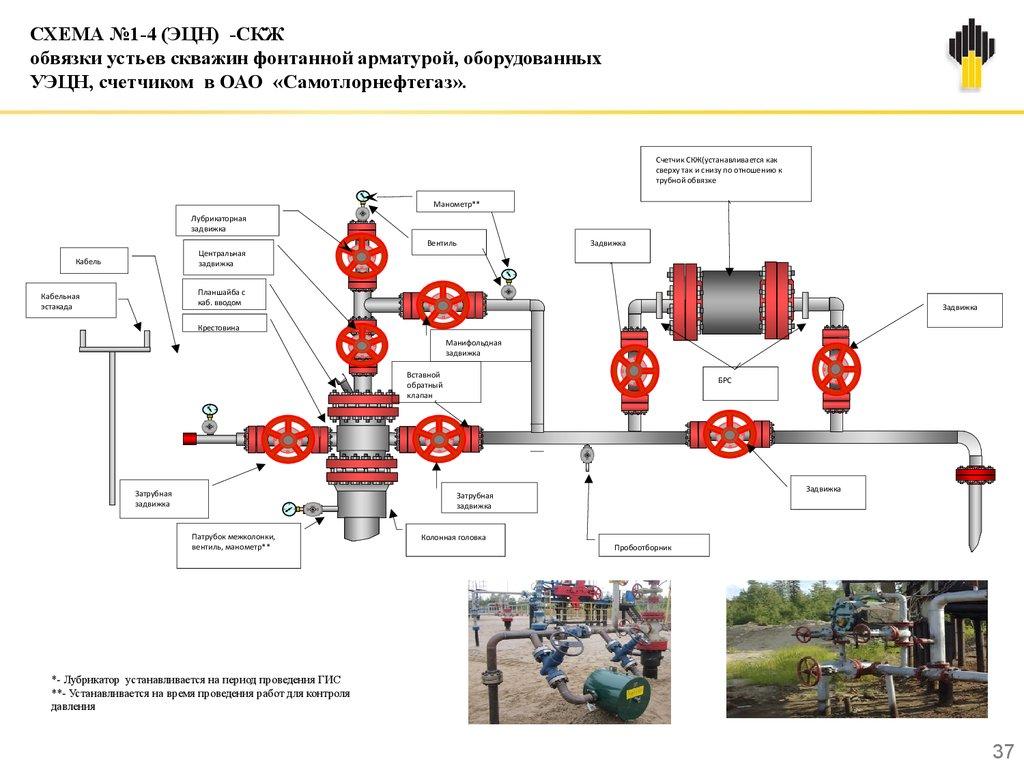 Схема обвязки устья скважины при крс