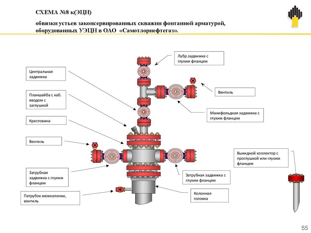 Схема обвязки на газовой скважине