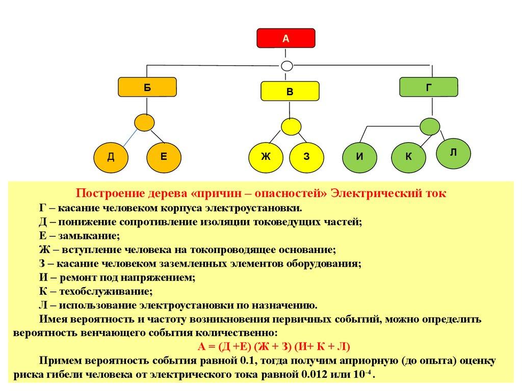 дерево причин и опасностей как система презентация
