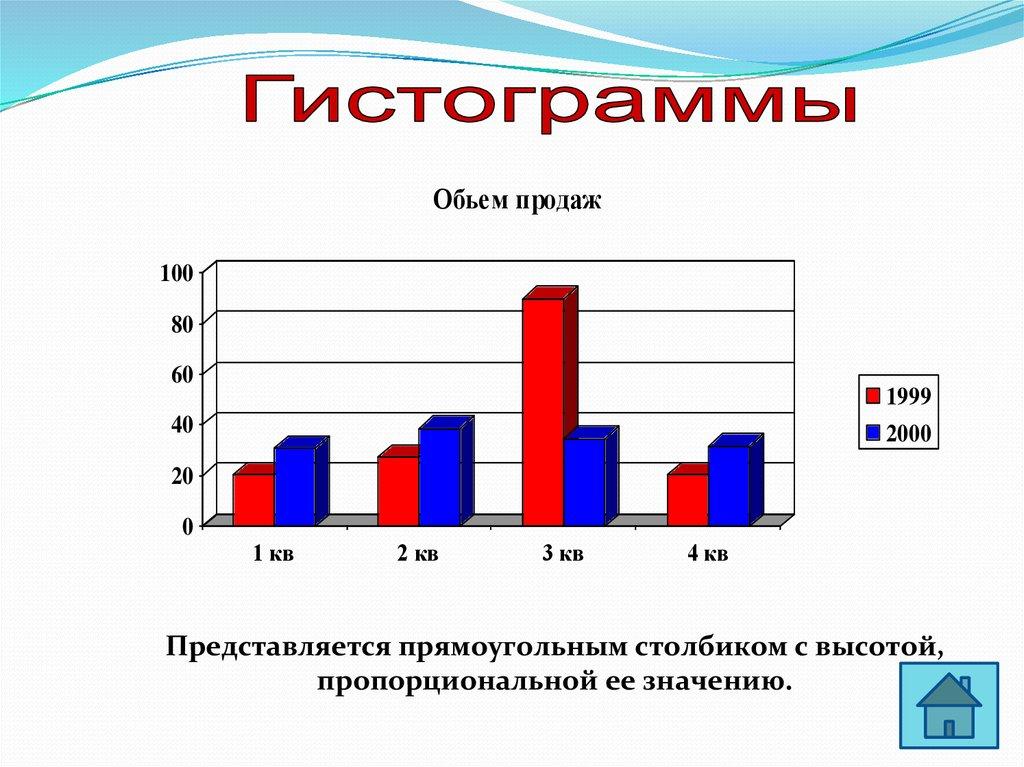 построение диаграмм в excel презентация бесплатно
