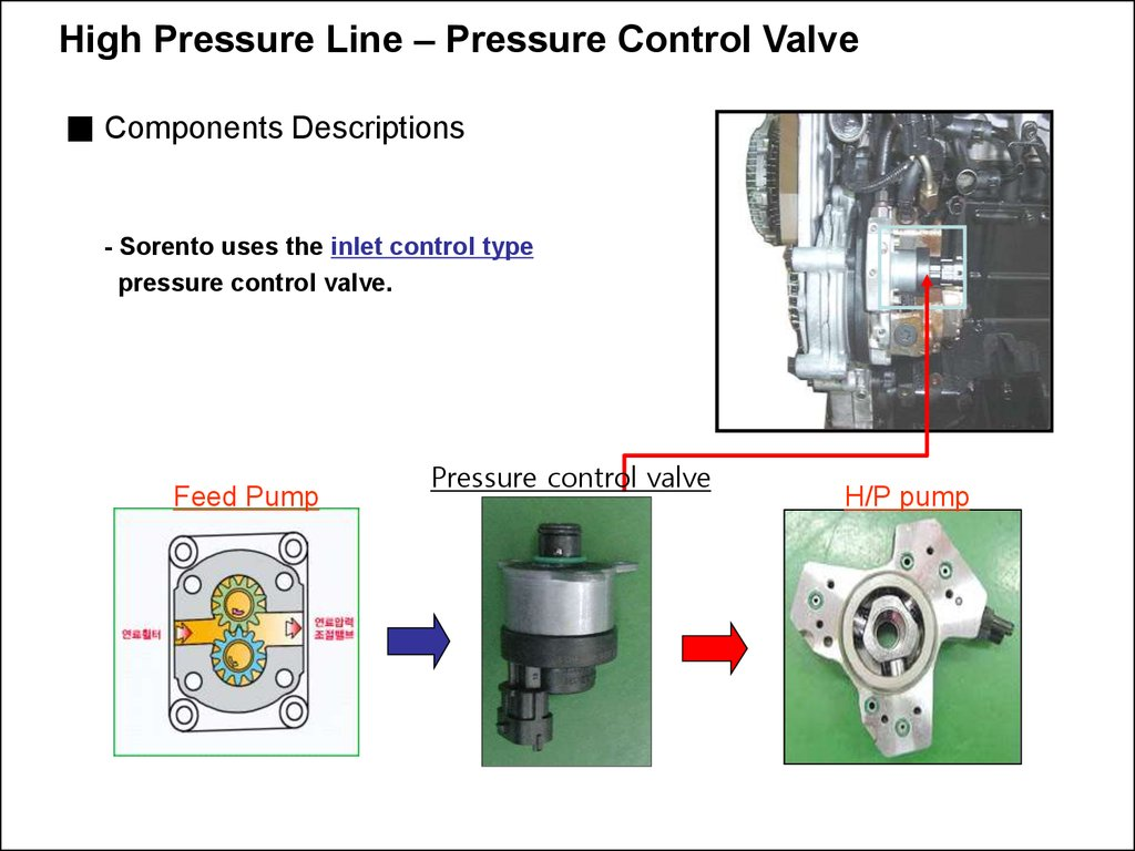 High pressure pump - презентация онлайн