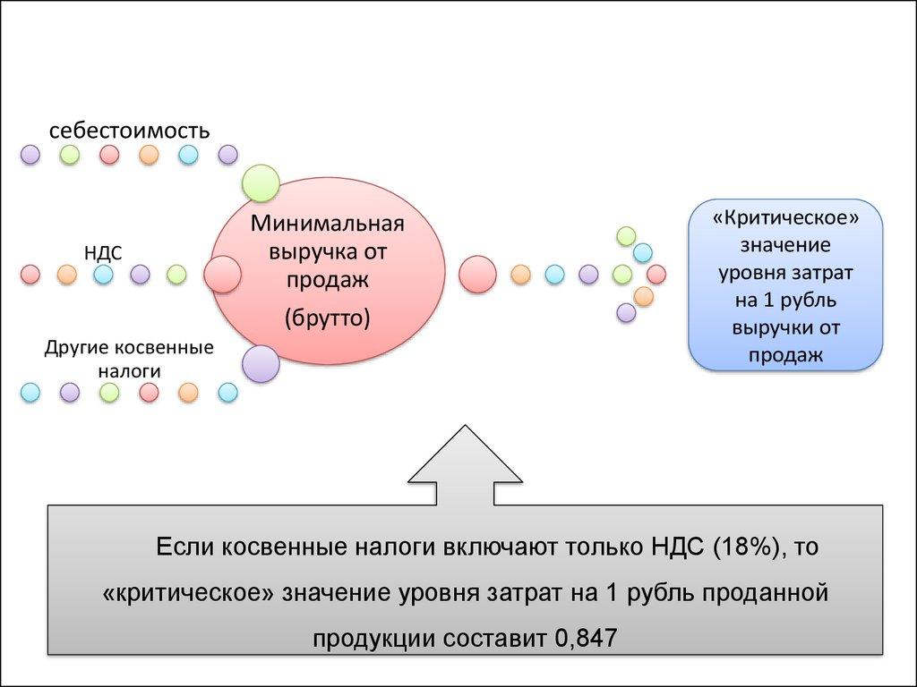 анализ себестоимости продукции курсовая работа