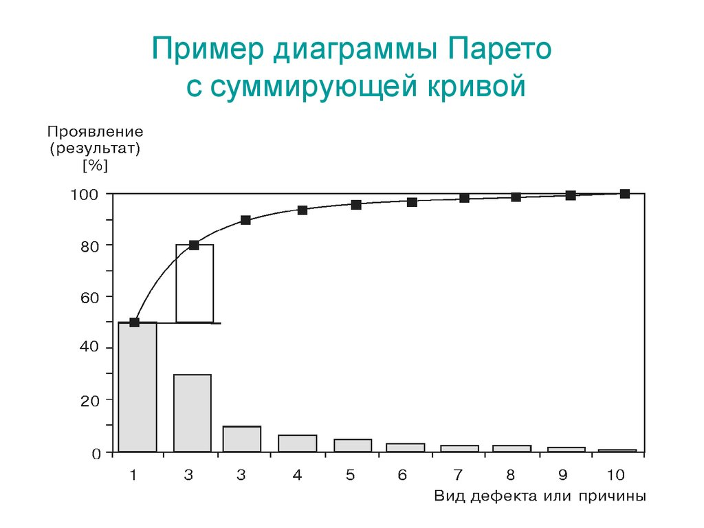 назначение диаграммы парето