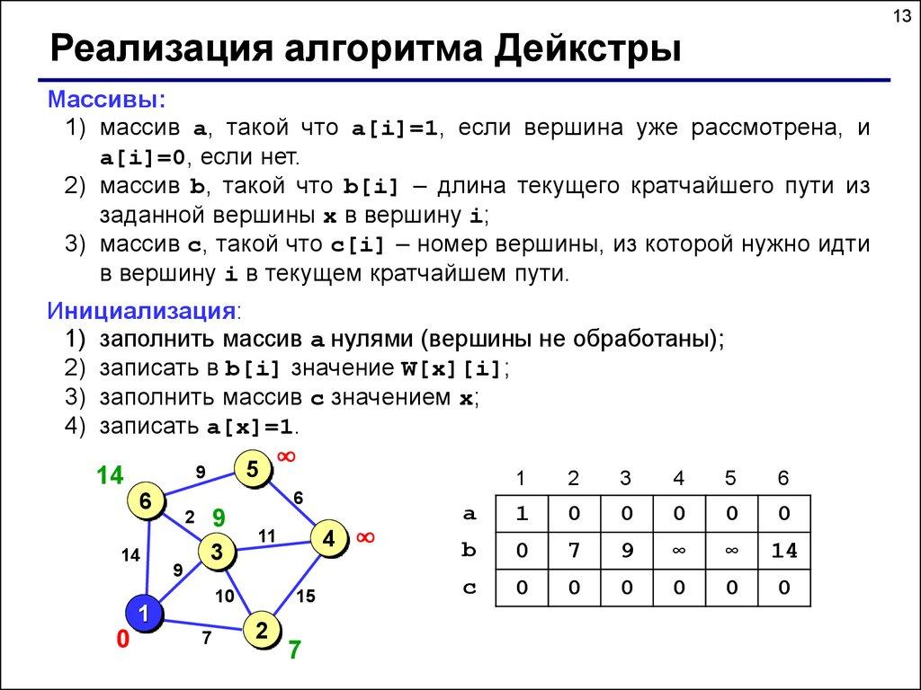 презентация алгоритм дейкстры