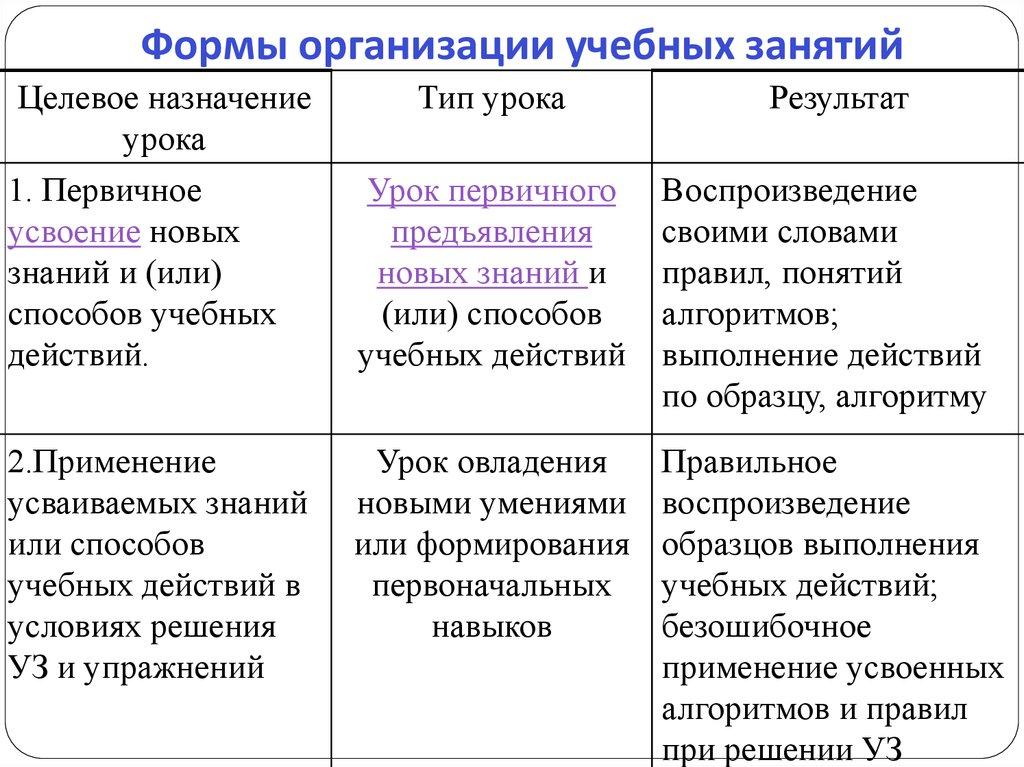 приказ по формированию здорового образа жизни учащихся