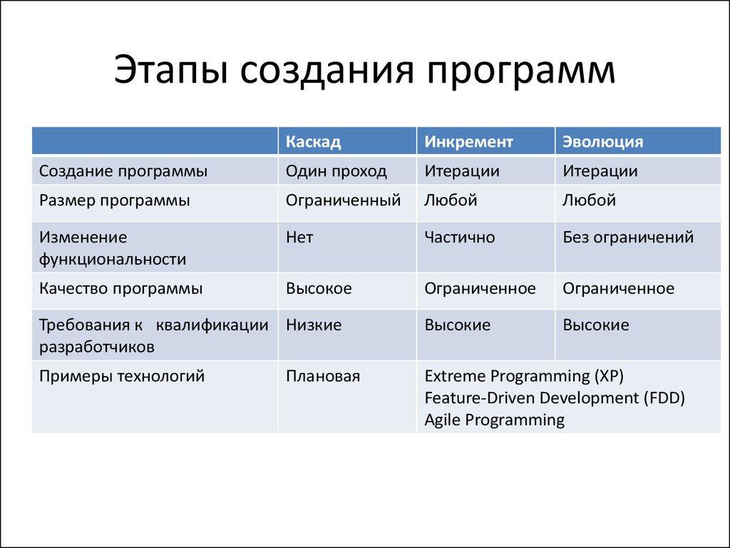 этапы сборки программы