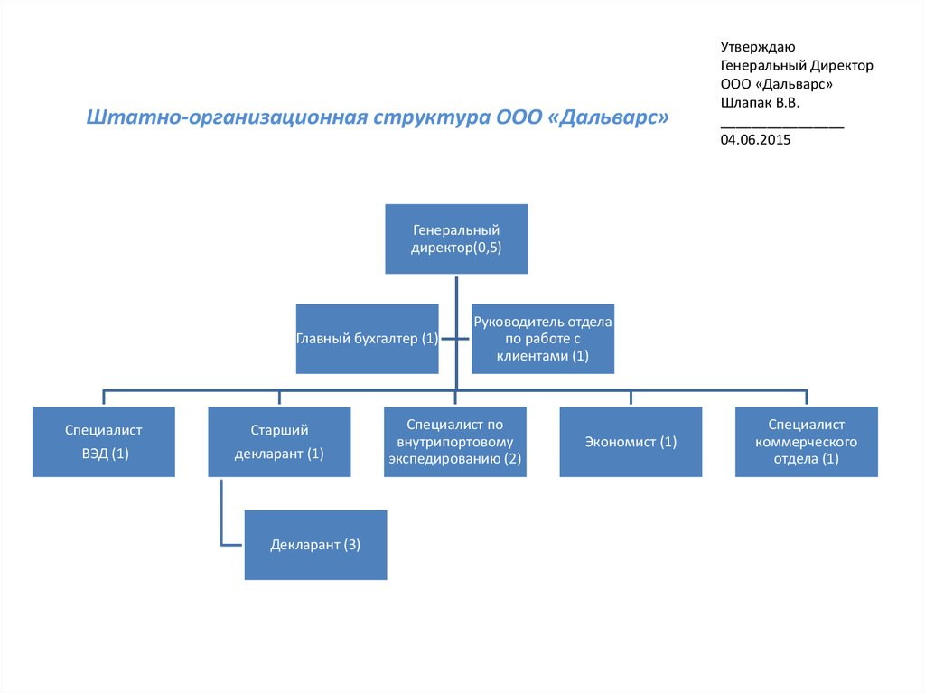 Оргструктура ипотечного брокера ндфл с авансов по заработной плате 2019