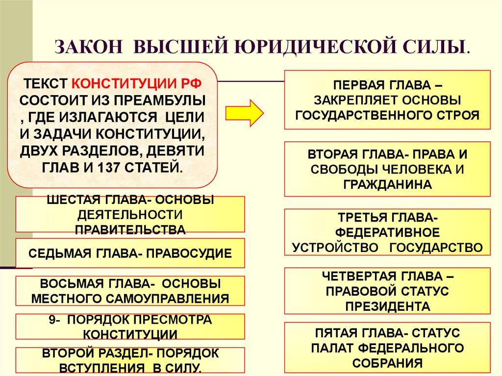 особенности юридического статуса конституции как основного закона