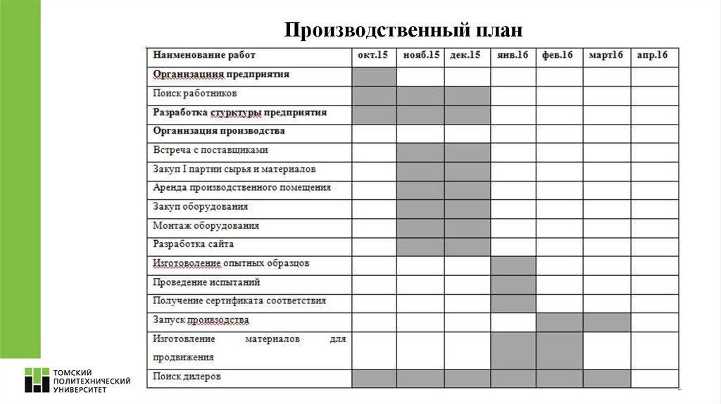 Производственный план бизнесплана  структура содержание