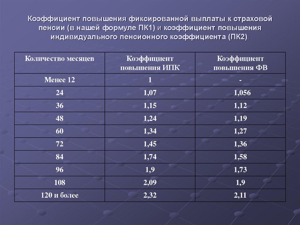 Повышений пенсий сотрудникам мвд в 2015 году