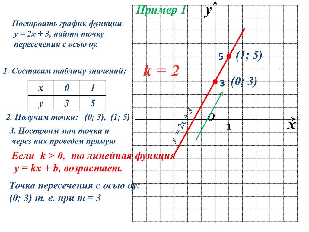 Видеоурок по алгебре 7 класс линейная функция и ее график