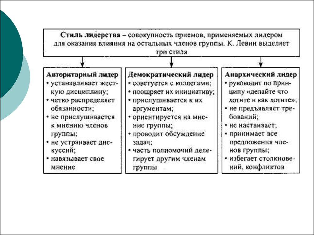 Лидерство И Руководство Стили Лидерство И Руководство - tatnii