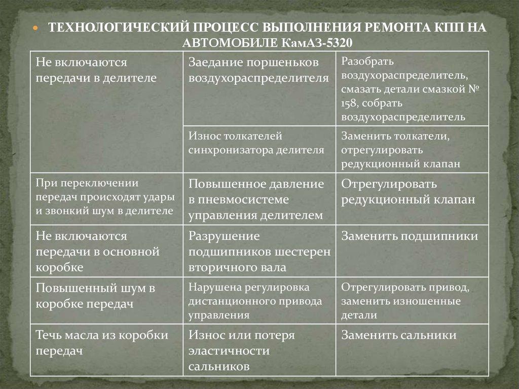 Характерные поломки камазовского делителся КПП