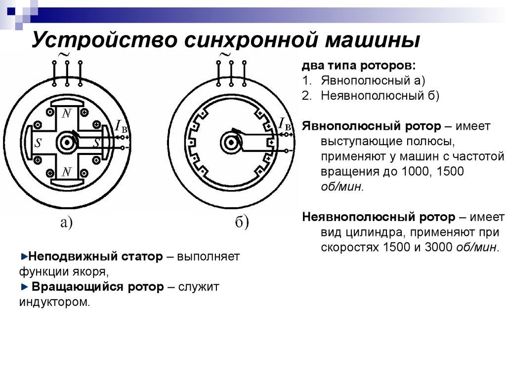 ремонт ротора