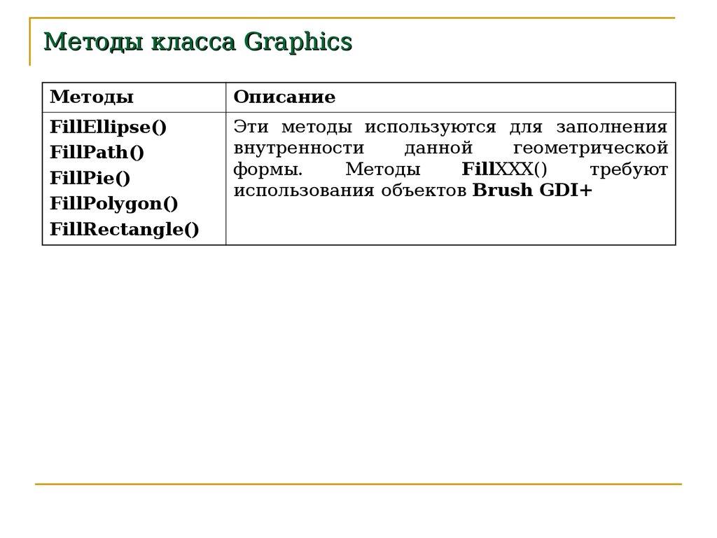 графики программирование двумерной