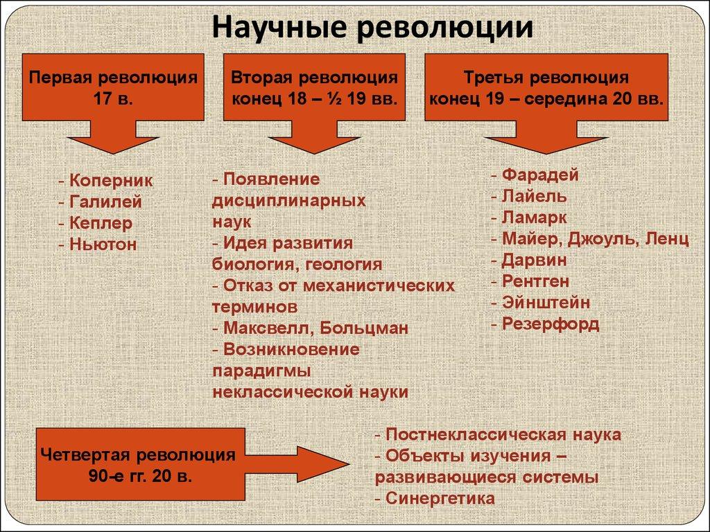 Научная революция 16-17 веков таблица