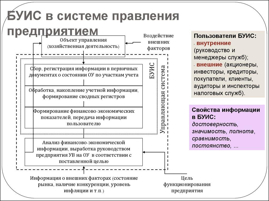 бухгалтерский учет торговля услуги