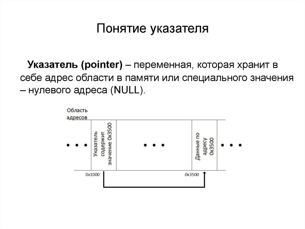 Пример программы выведет на печать сначала значение переменной varl и var2, //а затем ее адрес: #include