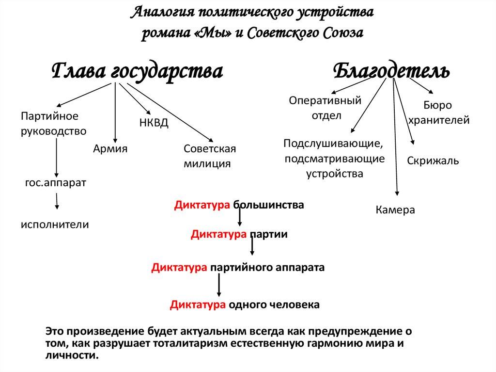 сочинение для 9 класса по роману а с пушкина евгений онегин