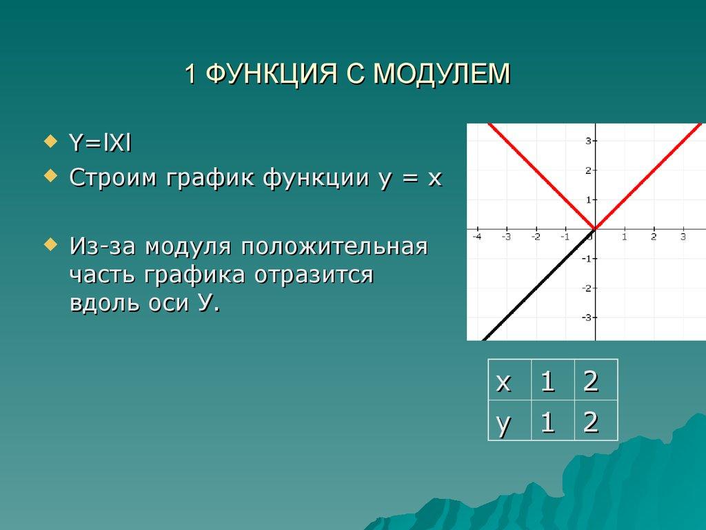 функции под знаком модуля и ее графики