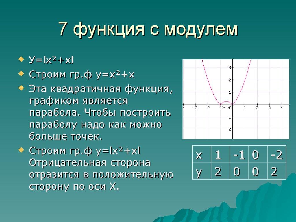 графики с модулем 8 класс мордкович