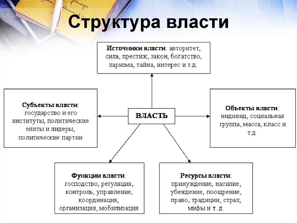 Структура органов государственной власти в россии схема