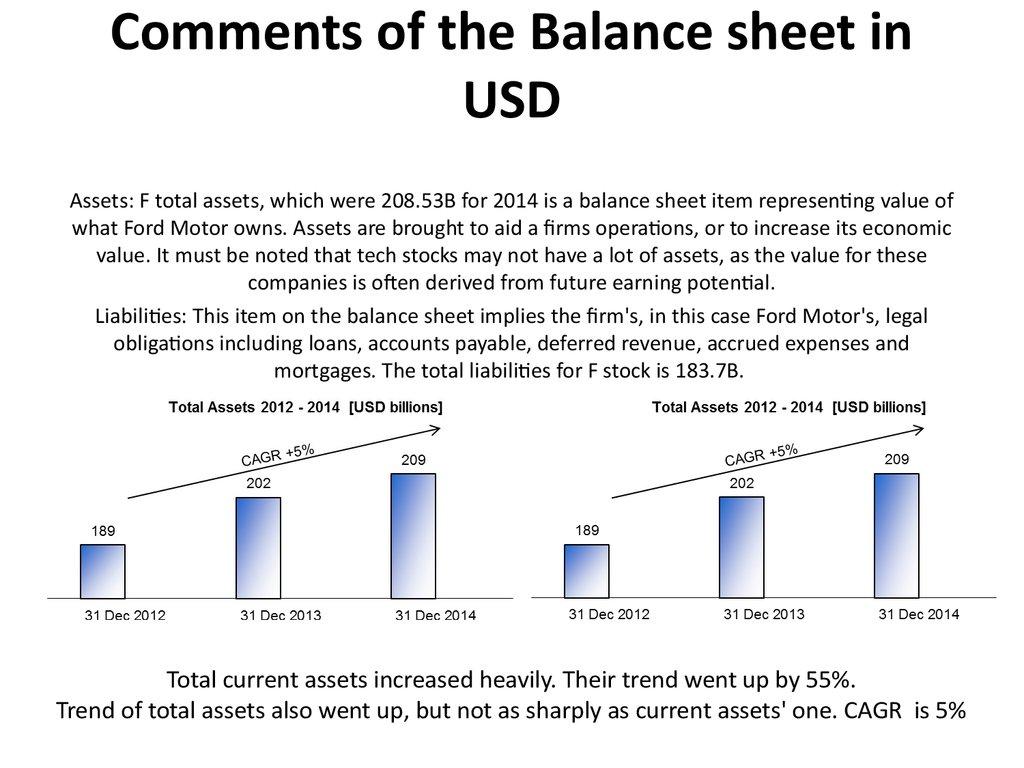 Ford motor company balance sheet for Ford motor company 10k 2016
