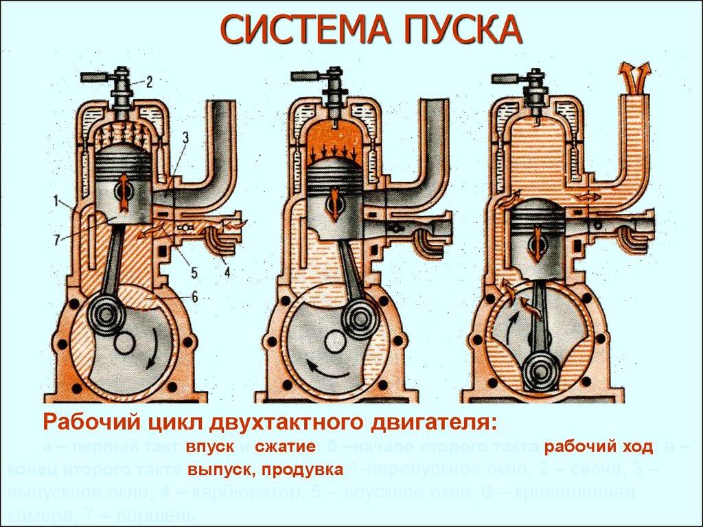 чем отличается двутактный  лодочный двигатель через четырехтактного