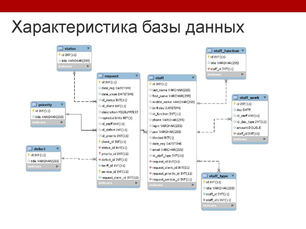 Разработка Информационной Системы Презентация
