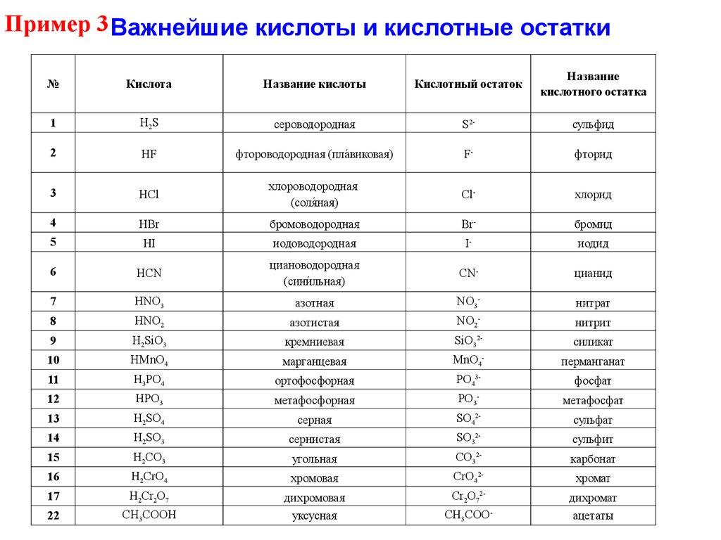 Кислоты и их заряды таблица