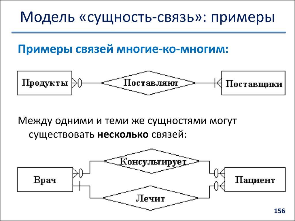 Данную диаграмму можно назвать концептуальной, так как здесь явно видно из каких основных сущностей (объектов)