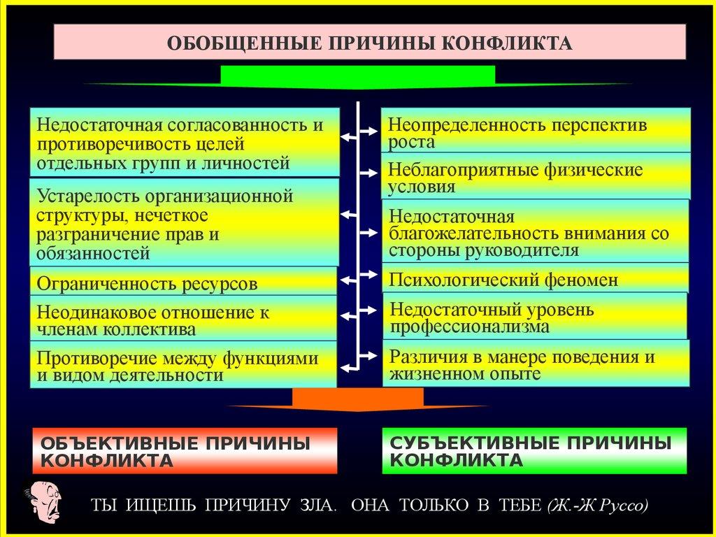 структура функции динамика конфликта презентация
