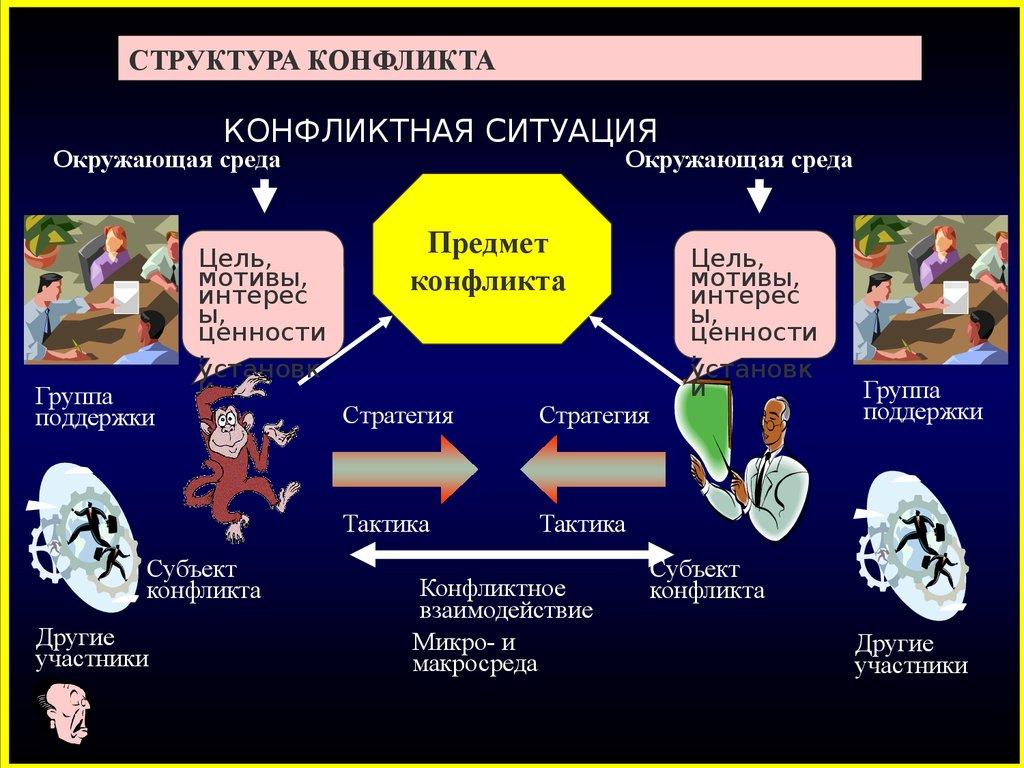 сущность и классификация конфликтов. презентация