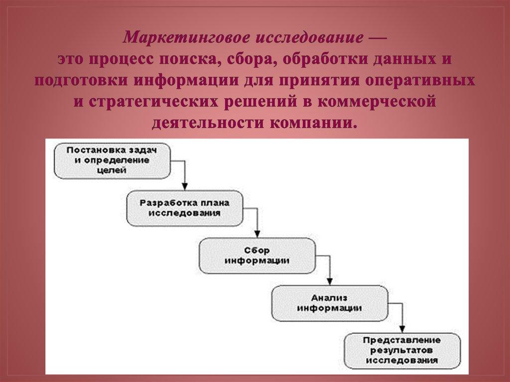 Схема исследование функции