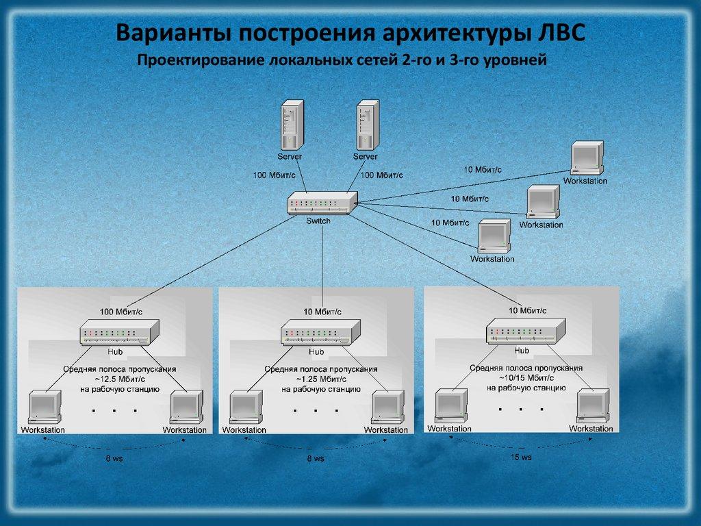 Проектирование ЛВС сети диплом по программированию и компьютерам  Диплом проектирование рвс