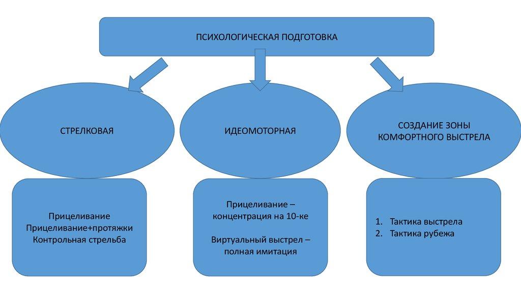 Идеомоторный