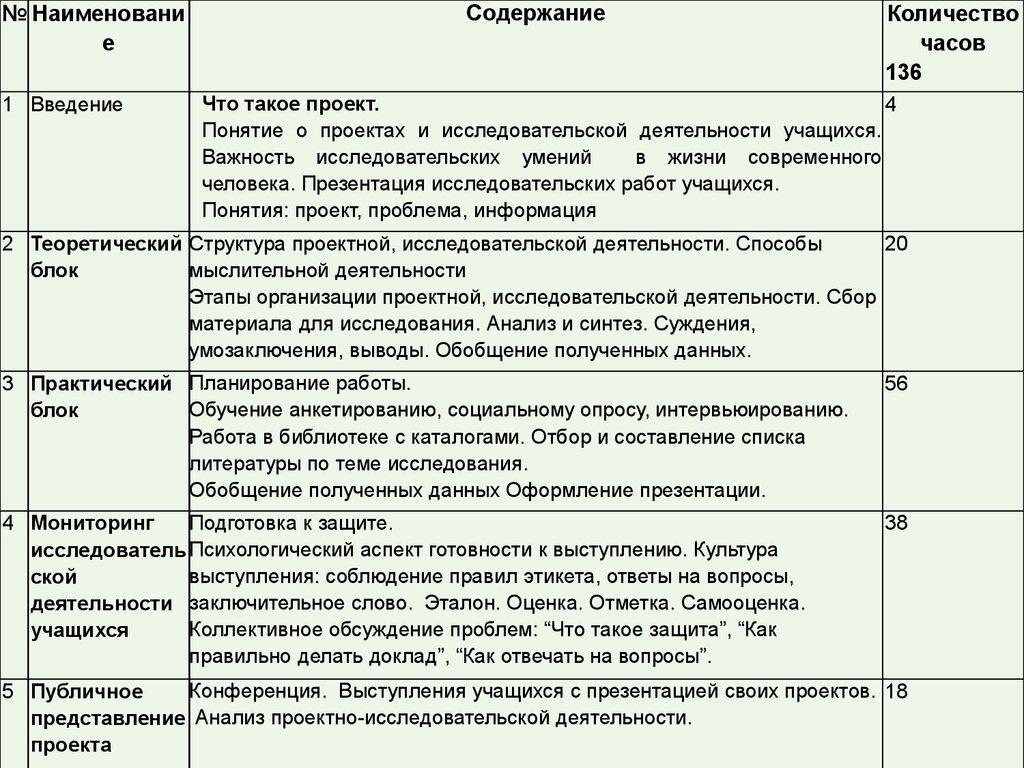 презентация и доклад умения на уроках русского языка