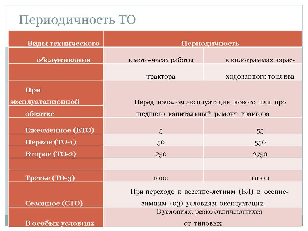 Техническое обслуживание тракторов МТЗ-80 и МТЗ-82.