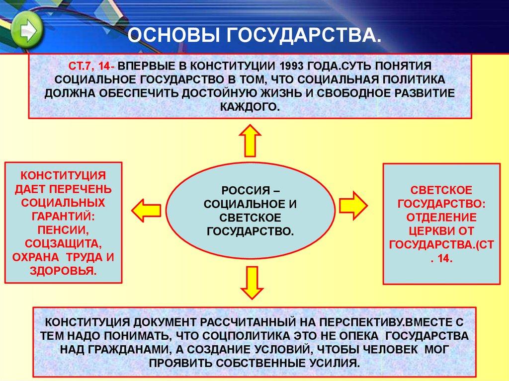 основы конституционного статуса личности как правовой институт