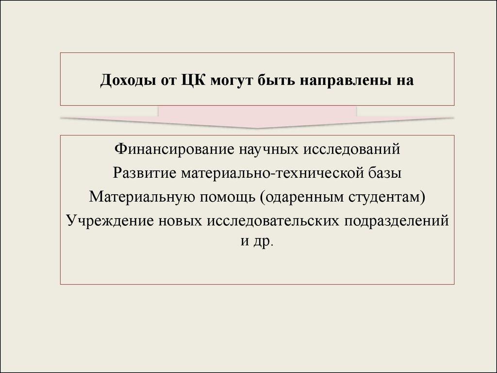 Бурмистрова Л.М. Финансы Организаций