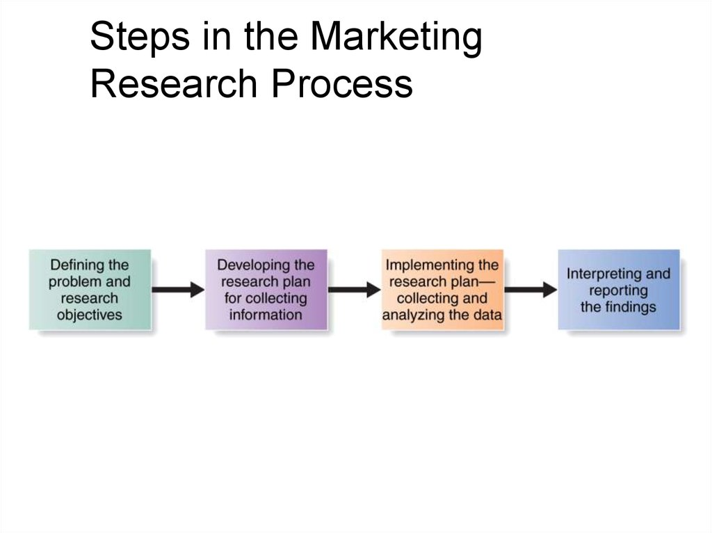 outline and explain marketing research process and explain Important and where marketing research fits in the process  10 steps in the strategic marketing planning process 35 park, or performs other earth-wise actions.