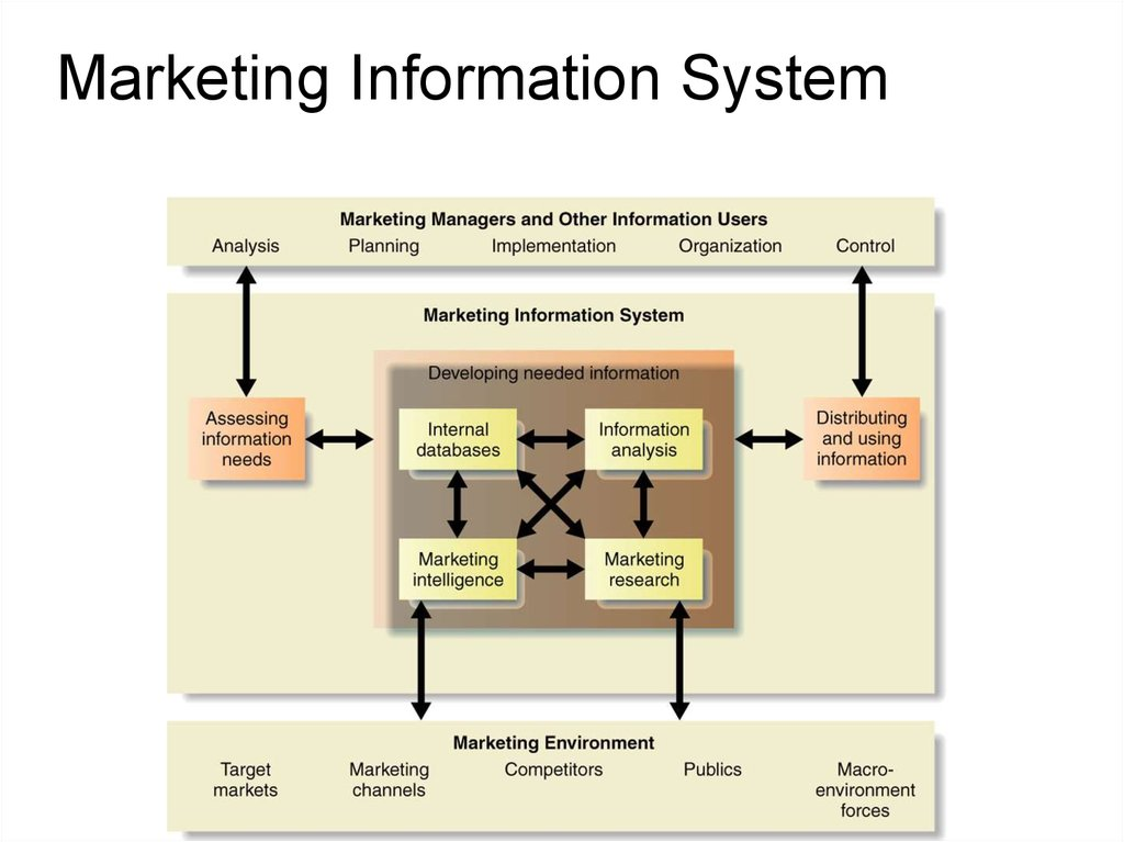 Managing Marketing Information Chapter 4 презентация