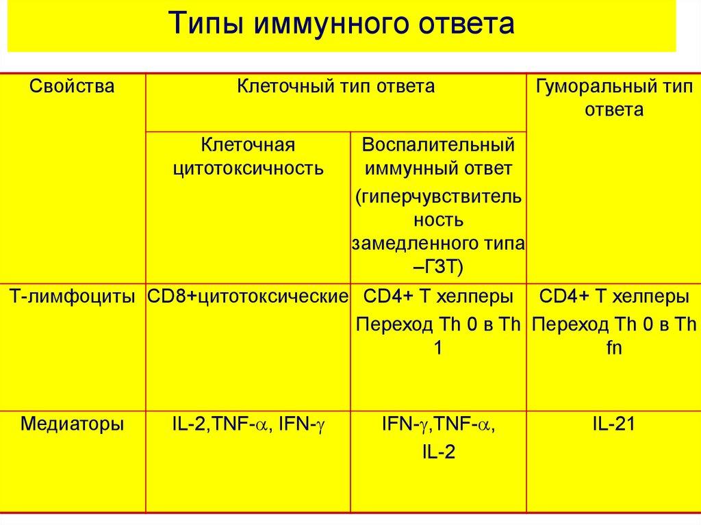 Типы иммунных ответов. Инфекционный иммунитет. Иммунитет и опухолевый рост. Трансплантационный иммунитет. (Занятие 1) - online p